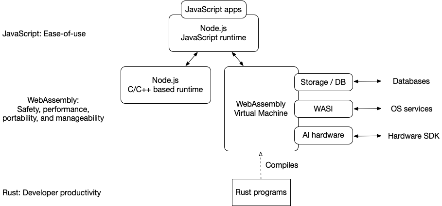 Rust and Wasm