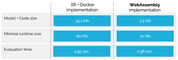 Docker vs WebAssembly in Machine Learning