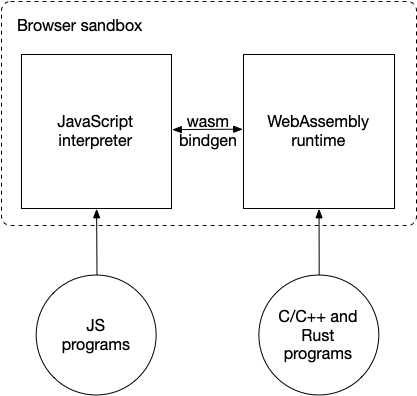 WebAssembly and JavaScript in the browser