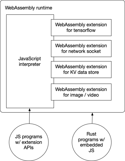 WebAssembly and JavaScript in the cloud